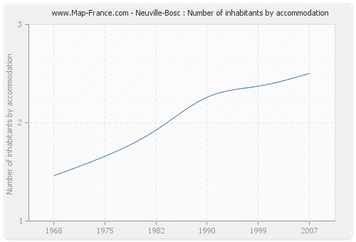 Neuville-Bosc : Number of inhabitants by accommodation