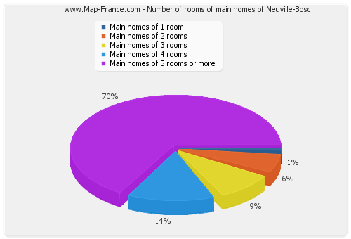 Number of rooms of main homes of Neuville-Bosc
