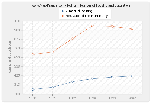 Nointel : Number of housing and population