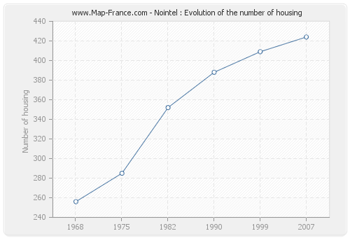 Nointel : Evolution of the number of housing