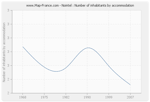 Nointel : Number of inhabitants by accommodation