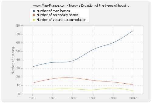 Noroy : Evolution of the types of housing