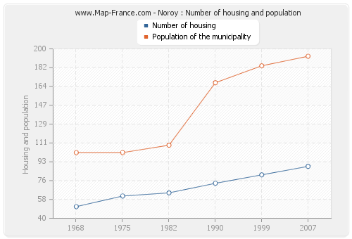 Noroy : Number of housing and population