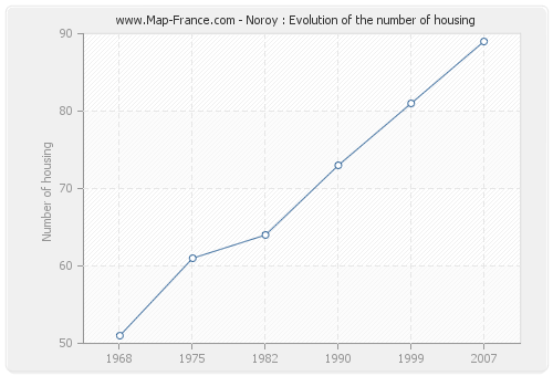 Noroy : Evolution of the number of housing