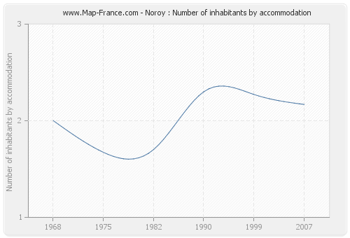 Noroy : Number of inhabitants by accommodation