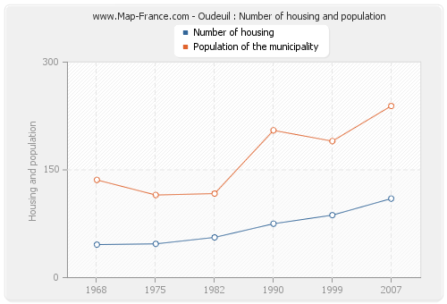 Oudeuil : Number of housing and population