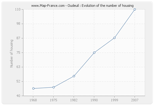 Oudeuil : Evolution of the number of housing