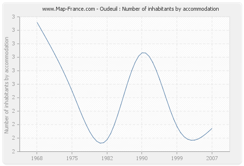 Oudeuil : Number of inhabitants by accommodation