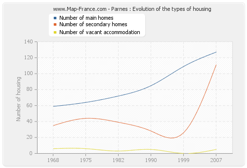 Parnes : Evolution of the types of housing
