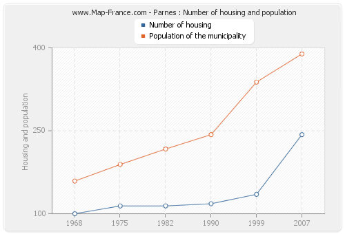 Parnes : Number of housing and population