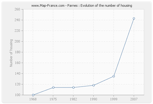 Parnes : Evolution of the number of housing