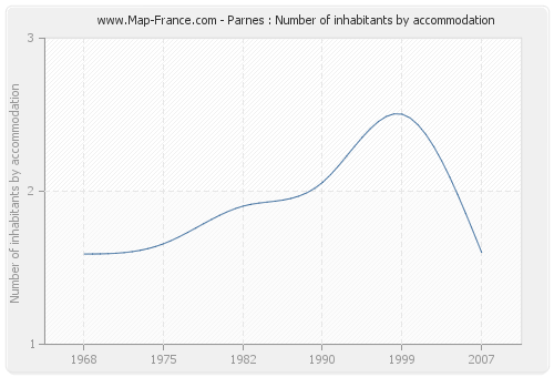 Parnes : Number of inhabitants by accommodation