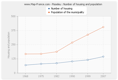 Pisseleu : Number of housing and population