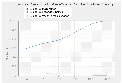 Pont-Sainte-Maxence : Evolution of the types of housing