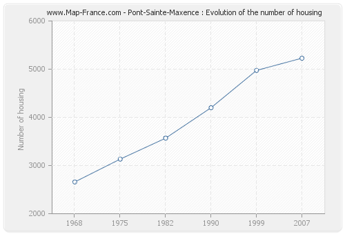 Pont-Sainte-Maxence : Evolution of the number of housing
