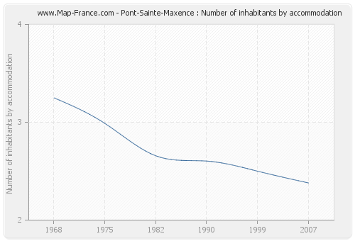 Pont-Sainte-Maxence : Number of inhabitants by accommodation