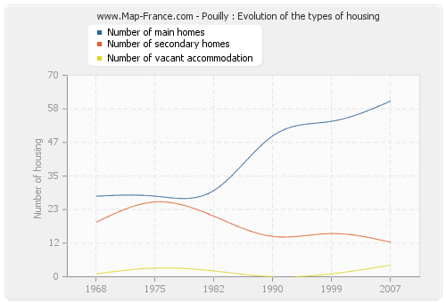Pouilly : Evolution of the types of housing