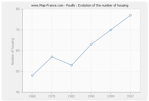 Pouilly : Evolution of the number of housing