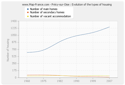 Précy-sur-Oise : Evolution of the types of housing