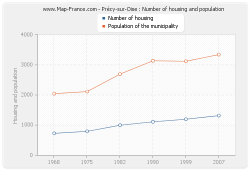 Précy-sur-Oise : Number of housing and population