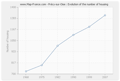 Précy-sur-Oise : Evolution of the number of housing