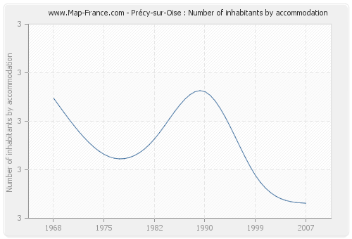 Précy-sur-Oise : Number of inhabitants by accommodation