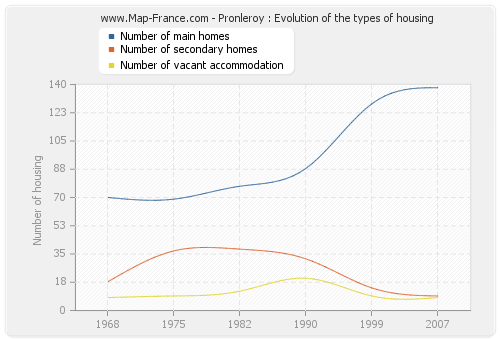 Pronleroy : Evolution of the types of housing