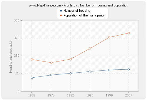 Pronleroy : Number of housing and population