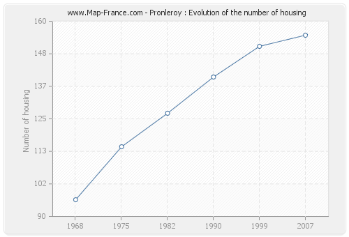 Pronleroy : Evolution of the number of housing