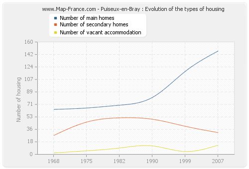 Puiseux-en-Bray : Evolution of the types of housing