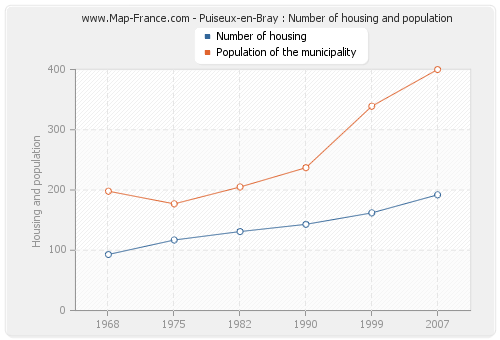 Puiseux-en-Bray : Number of housing and population