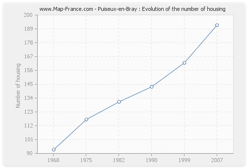 Puiseux-en-Bray : Evolution of the number of housing