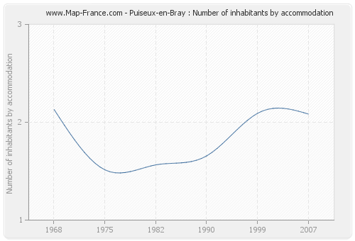 Puiseux-en-Bray : Number of inhabitants by accommodation