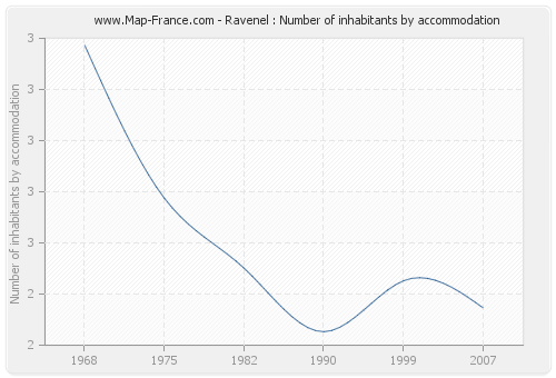 Ravenel : Number of inhabitants by accommodation