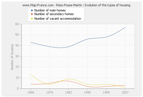 Réez-Fosse-Martin : Evolution of the types of housing