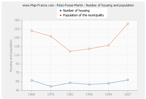 Réez-Fosse-Martin : Number of housing and population