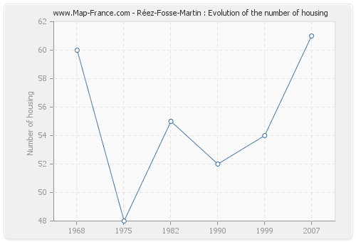 Réez-Fosse-Martin : Evolution of the number of housing