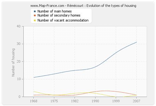 Rémécourt : Evolution of the types of housing