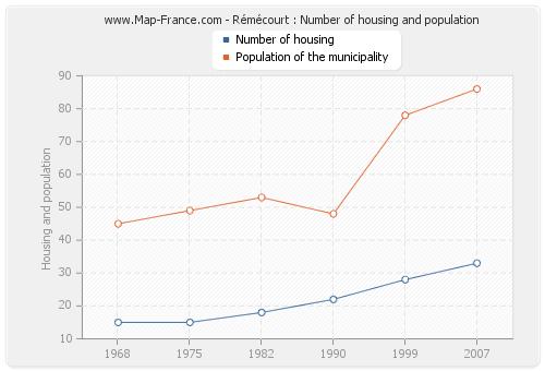 Rémécourt : Number of housing and population