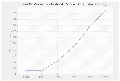 Rémécourt : Evolution of the number of housing