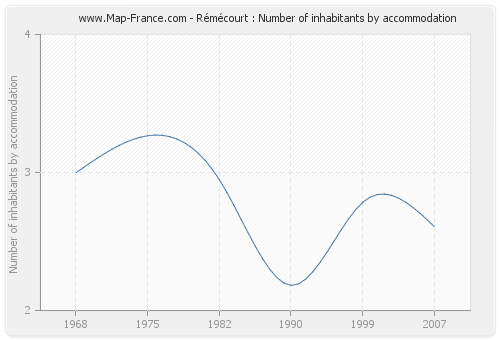 Rémécourt : Number of inhabitants by accommodation