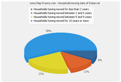 Household moving date of Roberval