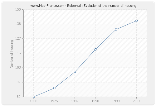 Roberval : Evolution of the number of housing