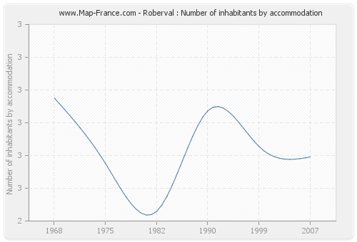 Roberval : Number of inhabitants by accommodation