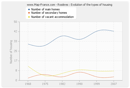 Rosières : Evolution of the types of housing