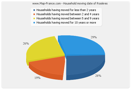 Household moving date of Rosières