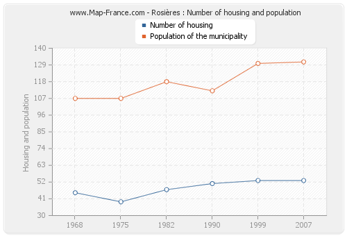 Rosières : Number of housing and population