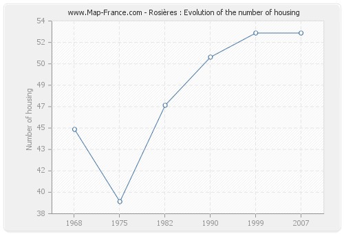 Rosières : Evolution of the number of housing