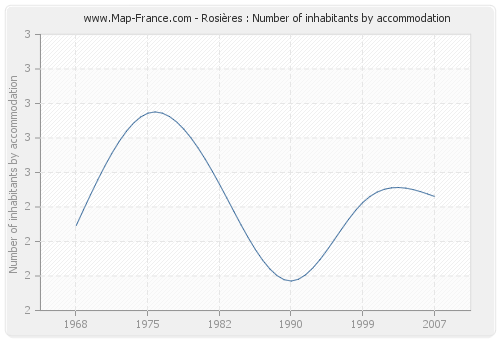 Rosières : Number of inhabitants by accommodation