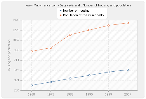 Sacy-le-Grand : Number of housing and population